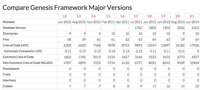 Genesis Framework Changelog – version history
